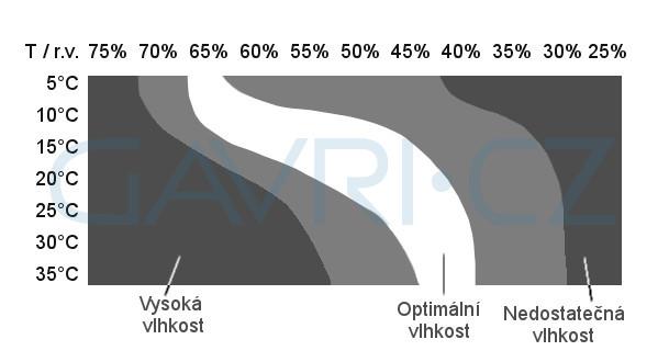 graf-vlhkost-vzduchu-comedes