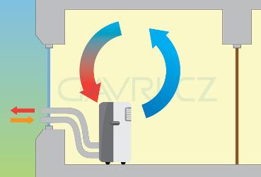 Princip mobilní klimatizace se 2 hadicemi