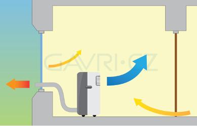princip-mobilni-klimatizace-jedna-hadice-infografika-400v