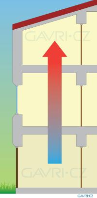 teply-vzduch-v-podkrovi-mini