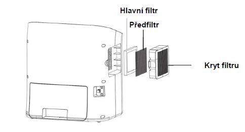 Zvlhčovač vzduchu Comedes Hildegard, pohled na čistící filtry HEPA a uhlíkový