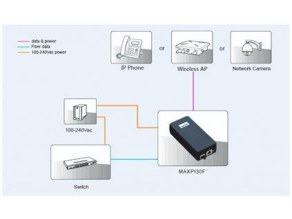 maxlink pi30f poe injektor sfp 802 3af at 55v 550ma 30w 1gbit 104122796