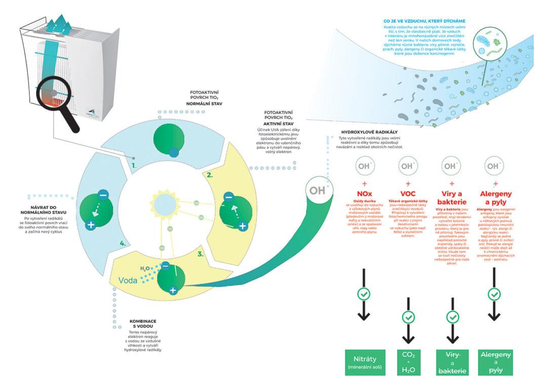 Výhody čističek vzduchu NanoFlow