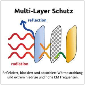 Grafik-Multi-Layer-Protection-deu-corr3-300x300
