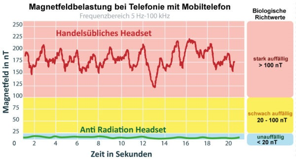 Magnetfeldbelastung-normales-Headset-Telefongespraech-high-600x322