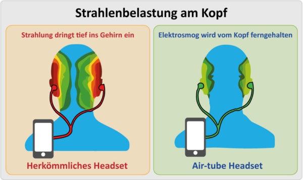 Vergleich-Strahlenbelastung-Airtube-Headset-high2-600x357