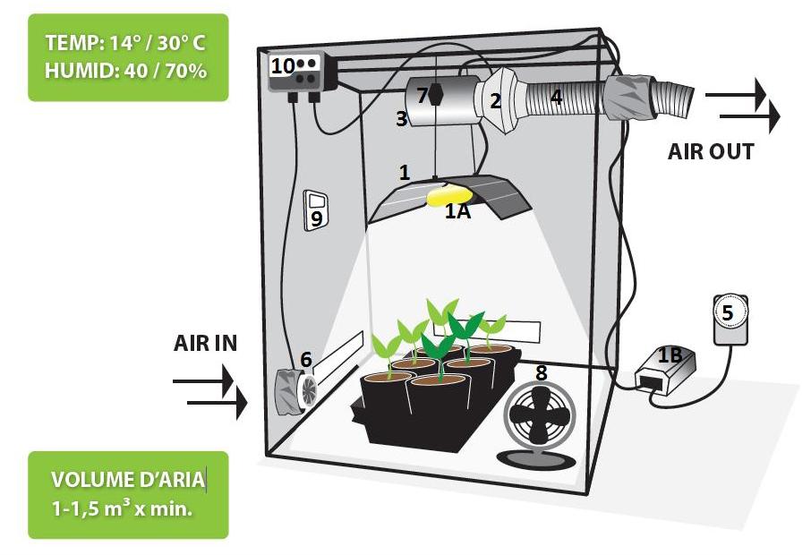 pěstební grow box