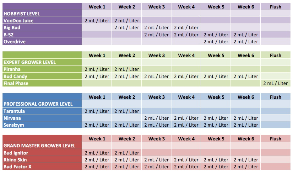 advanced-nutrients-feeding-chart-schedule