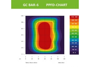 165846 1 greenception led gc bar 6 set