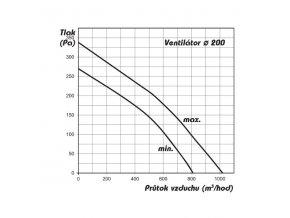 169281 1 vents ventilator tt silent dalap ap 200 810 1020m3 h