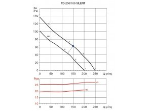 170637 soler palau ventilation group ventilator td silent 250 100