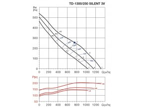 170652 soler palau ventilation group ventilator td silent 1300 250 3v