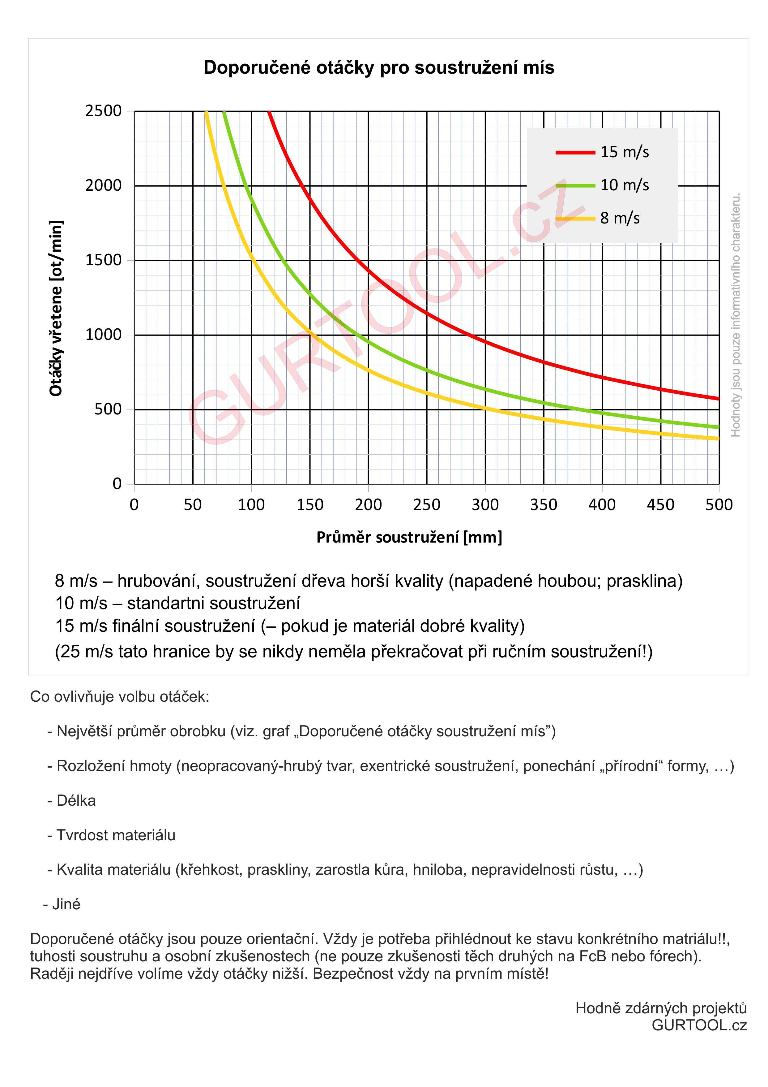 graf_řezná_rychlost