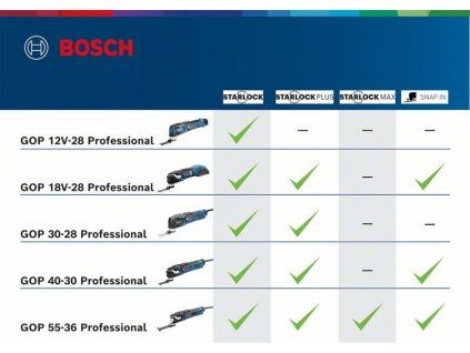 BOSCH GOP 55-36 set