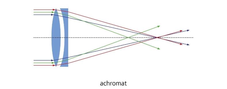 achromat1