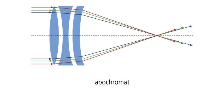 apochromat2