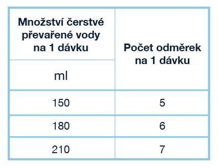 Kenadil-2-tabulka2