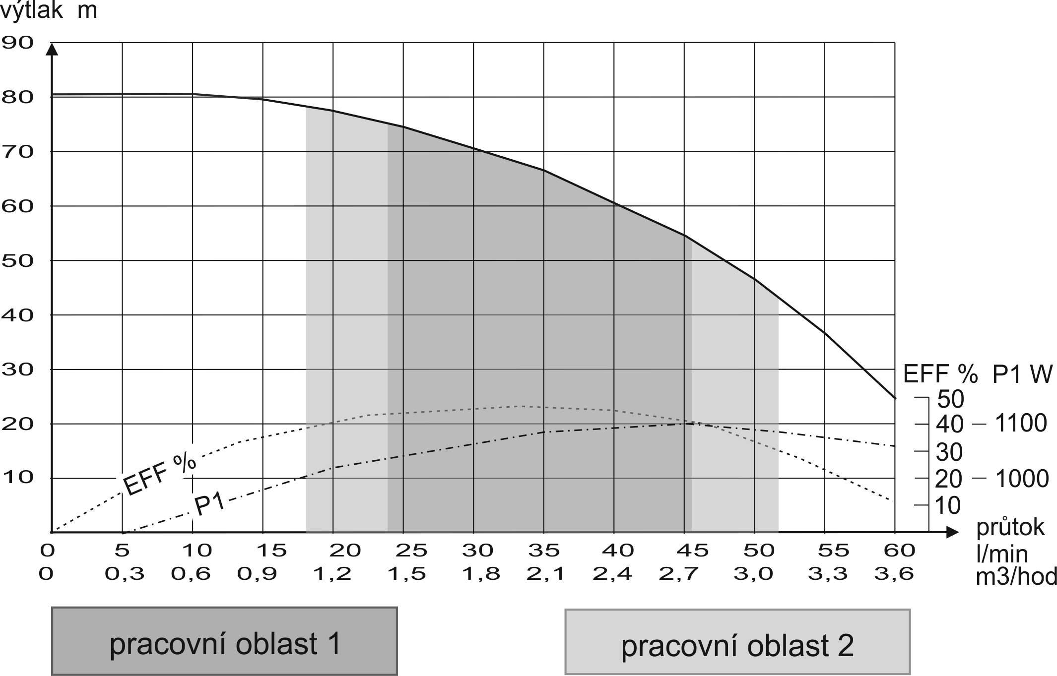 3SEm2,5-20-krivka