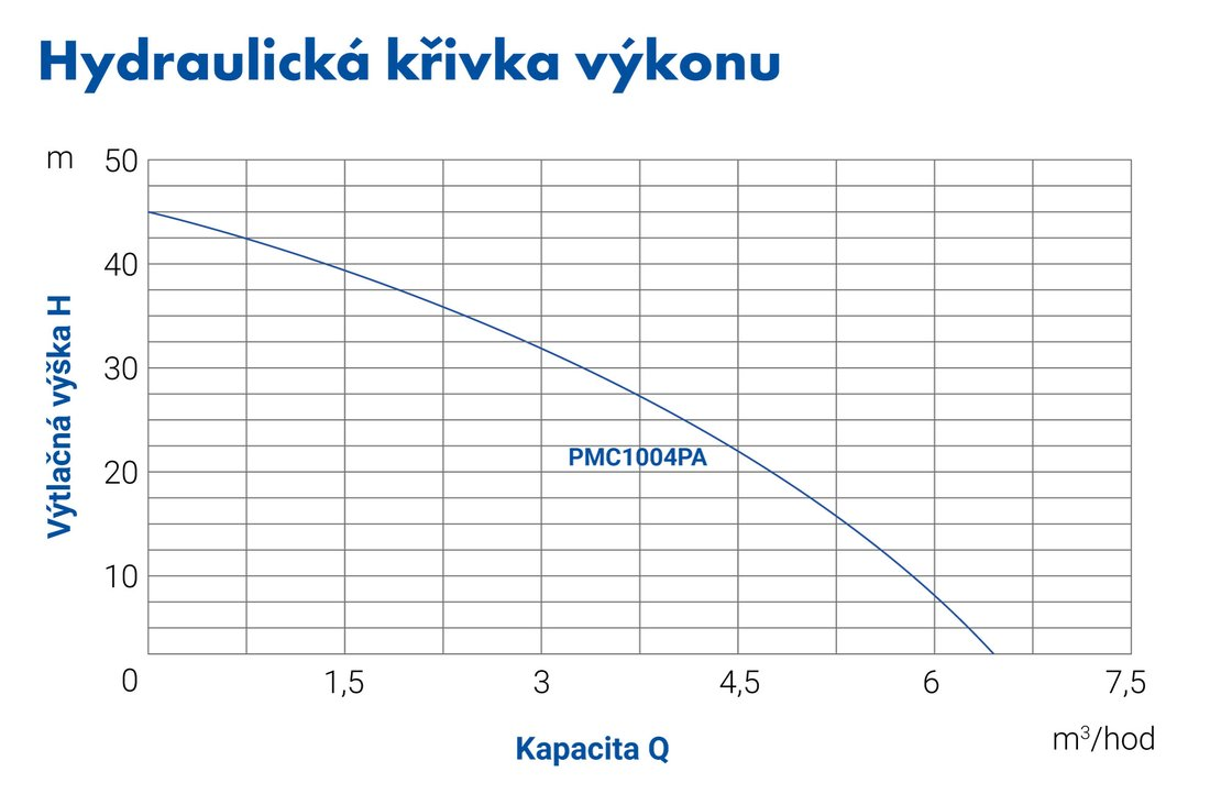 blueline_pmc1004pa_krivka