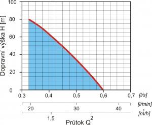 graf_uniqua_aqua_80-36
