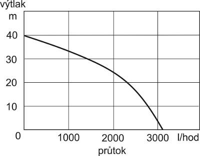 jet801_krivka