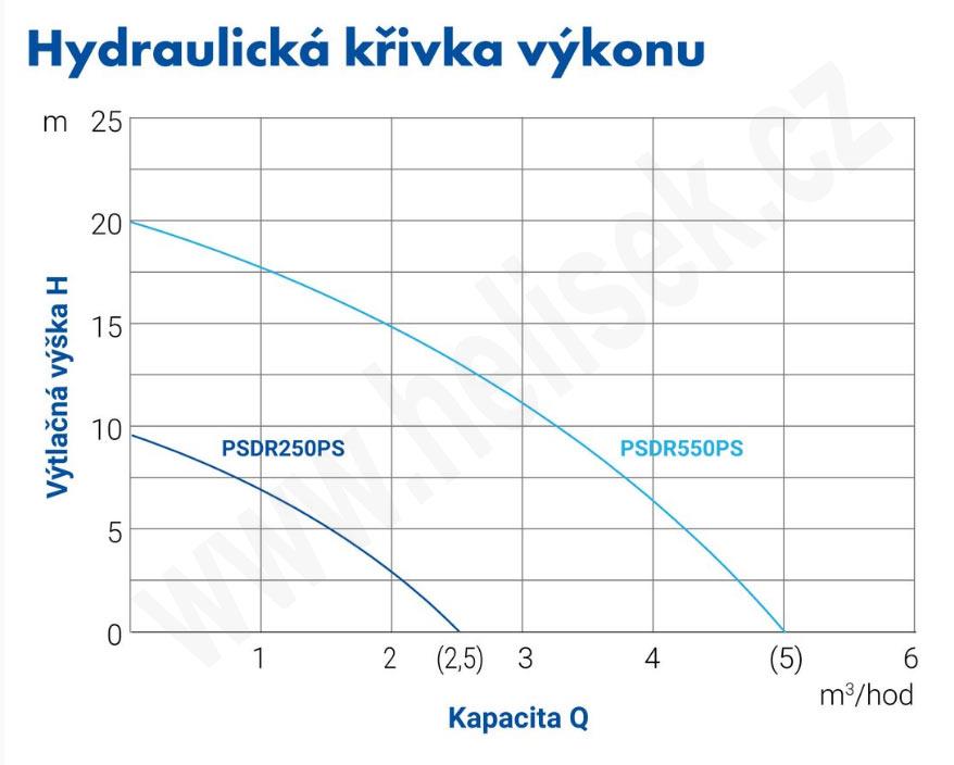 krivka_psdr_250_550_ps