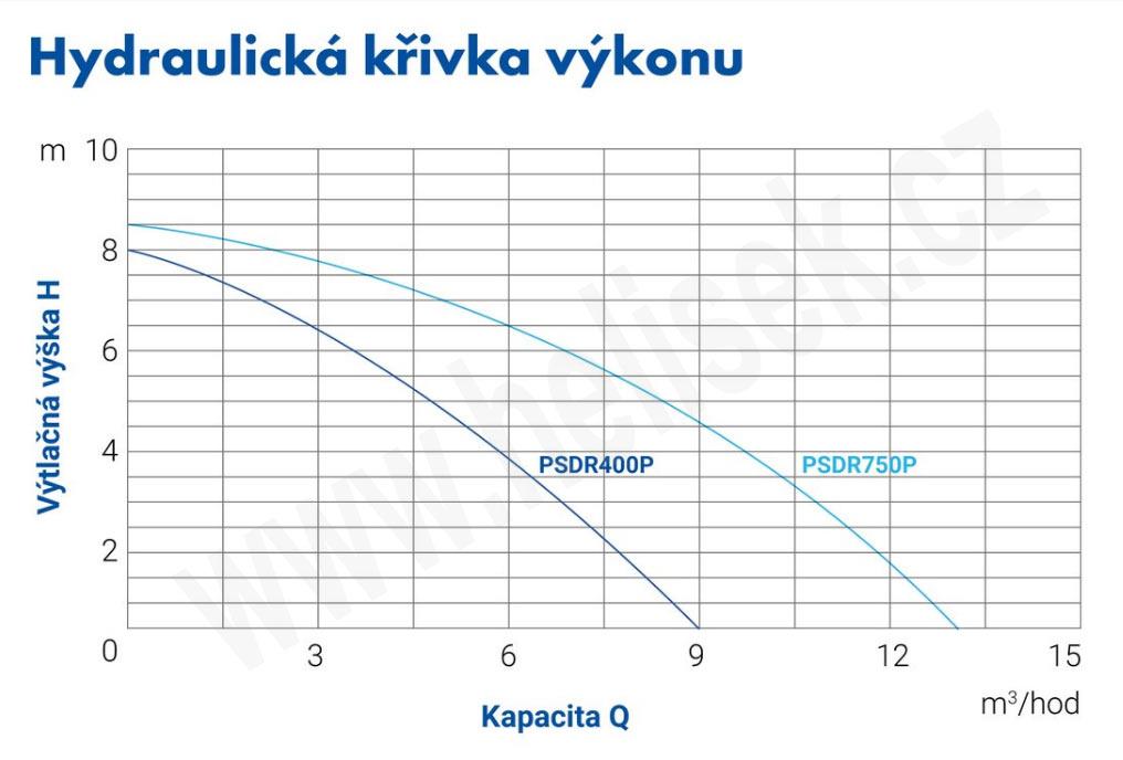 krivka_psdr_400_750_p