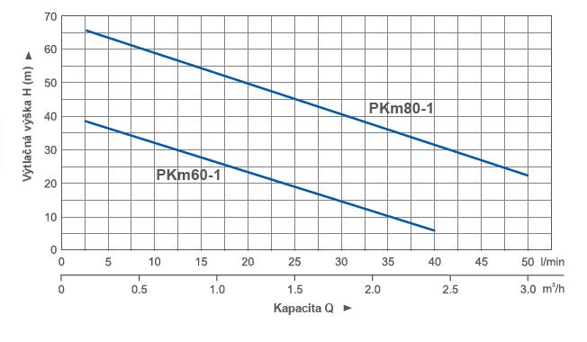 pkm_krivka