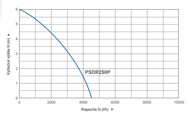 psdr250_krivka