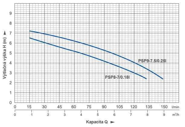 psp8-9_krivka