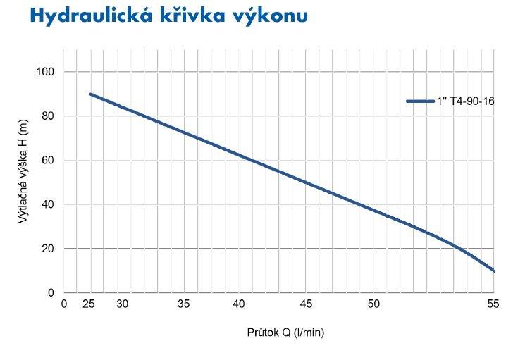 pumpa_blue_line_t_90_16_krivka