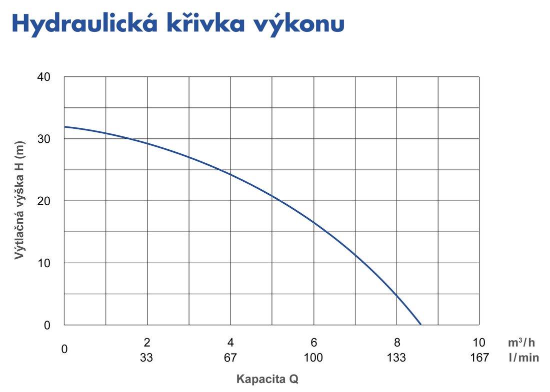 pumpa_psph_krivka
