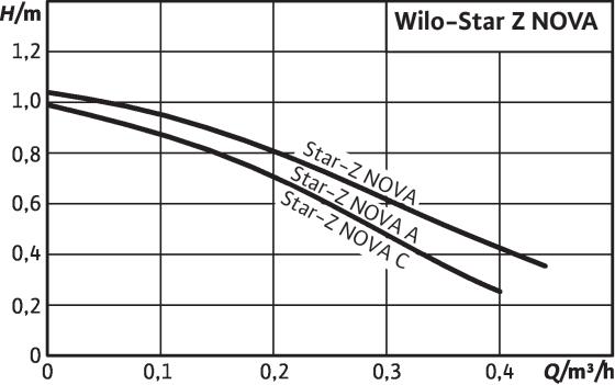 wilo_star_z_nova_krivka