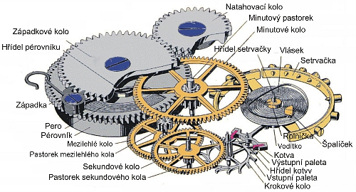 Jak fungují mechanické hodinky?
