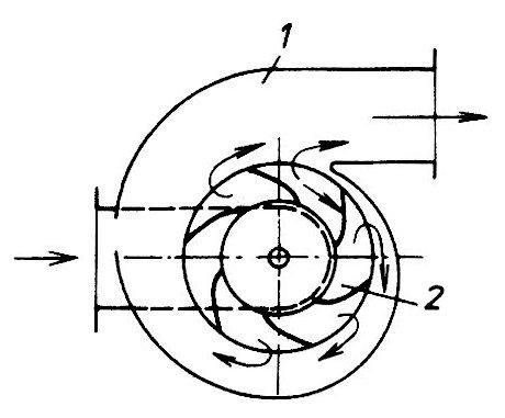 Rozdíly mezi axiálními a radilálními ventilátory. Co a proč?