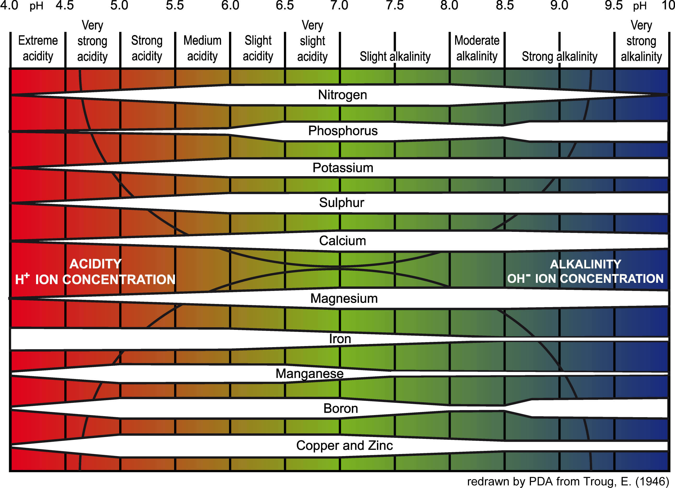 Ph-chart.jpg_large