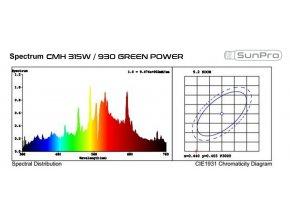 SunPro CMH 315W Complete Fixture vč. výbojky