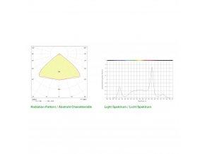 Pěstební LED světlo SANlight Q4W GEN2 165W