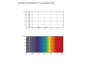 Malapa KOMPLET UV-C germicidní svítidlo 2x 36W (G13) GL02