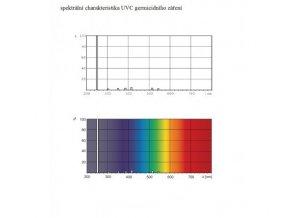KOMPLET UV-C germicidní svítidlo 2 x 75W (G13) GL06