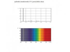 KOMPLET UV-C germicidní svítidlo 75W (G13) GL05
