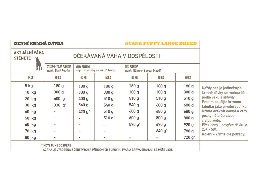 Acana Dog HERITAGE Puppy Large Breed