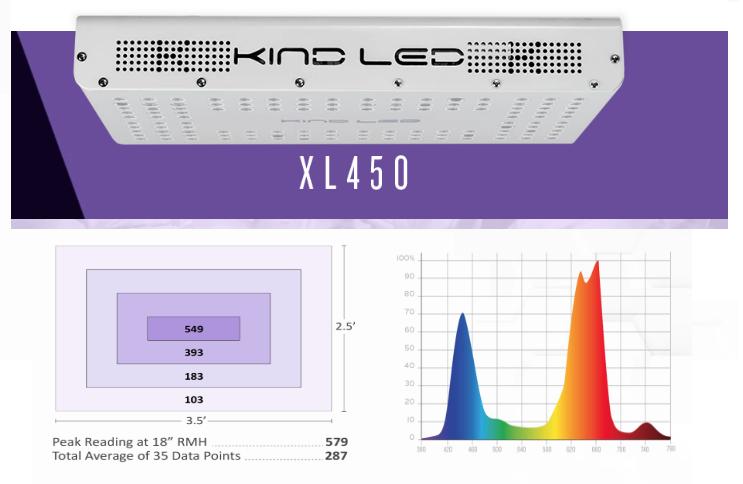 XL450