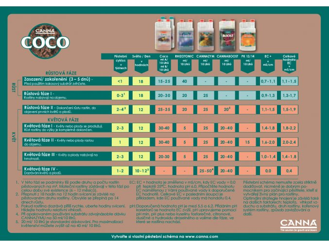 CANNA Cocos rohož  Slabs 100cm