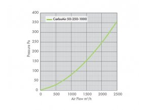 CarboAir - 2000m3/hod - Ø250mm