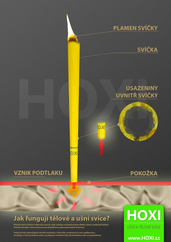 Jak fungují svíce HOXI - princip a funkce svíce Hoxi