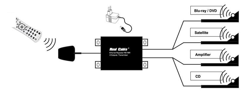 Real Cable RC14IR