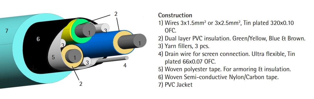 SUPRA LoRad 3G2.5 MKII - 16A