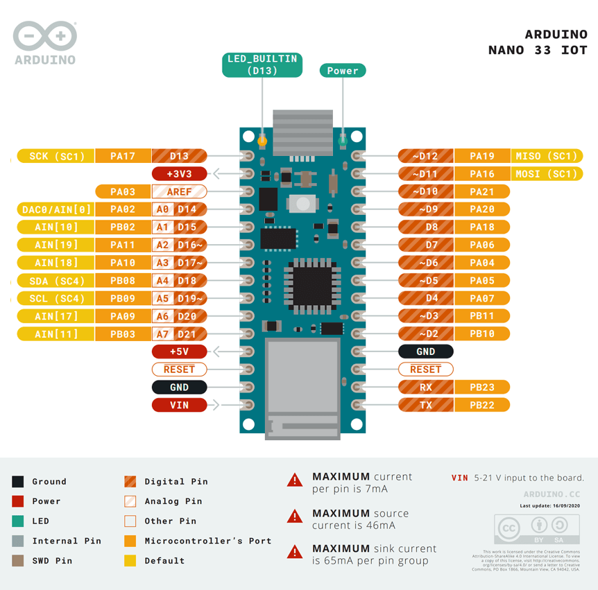 Arduino Nano 33 IoT - pinout