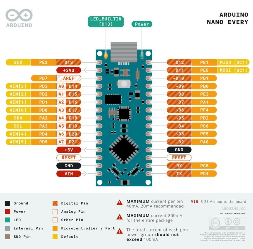 Arduino Nano Every Pinout